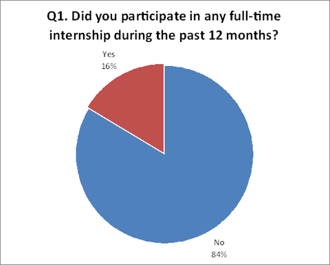 Q1. Did you participate in any full-time internship during the past 12 months?