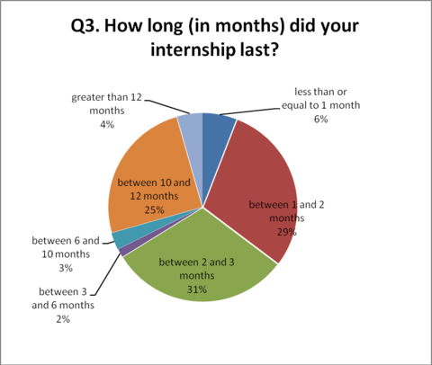 Q3. How long (in months) did your internship last?