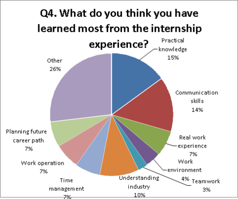 Q4. What do you think you have learned most from the internship experience?