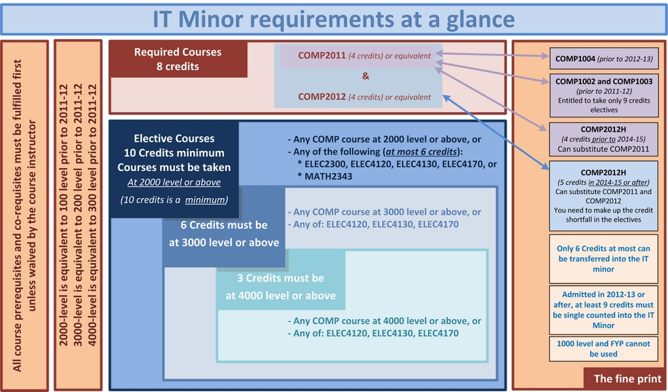 IT Minor Credit Requirements Explained